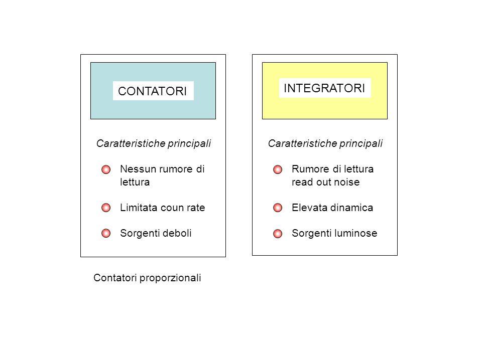 INTEGRATORI CONTATORI Caratteristiche principali