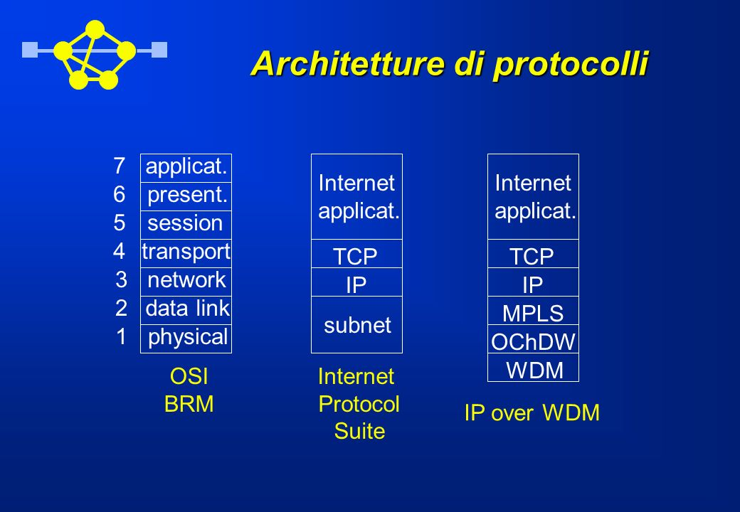 Architetture di protocolli