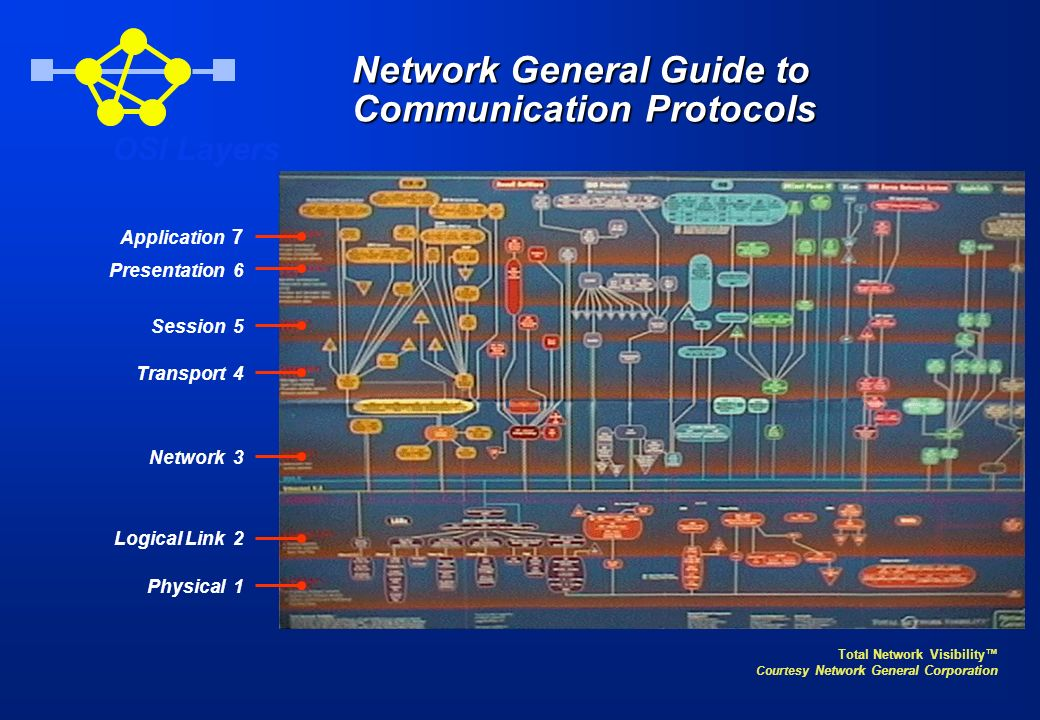 Network General Guide to Communication Protocols