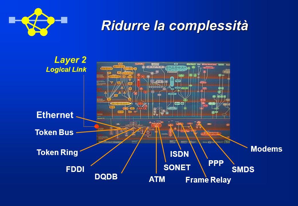 Ridurre la complessità