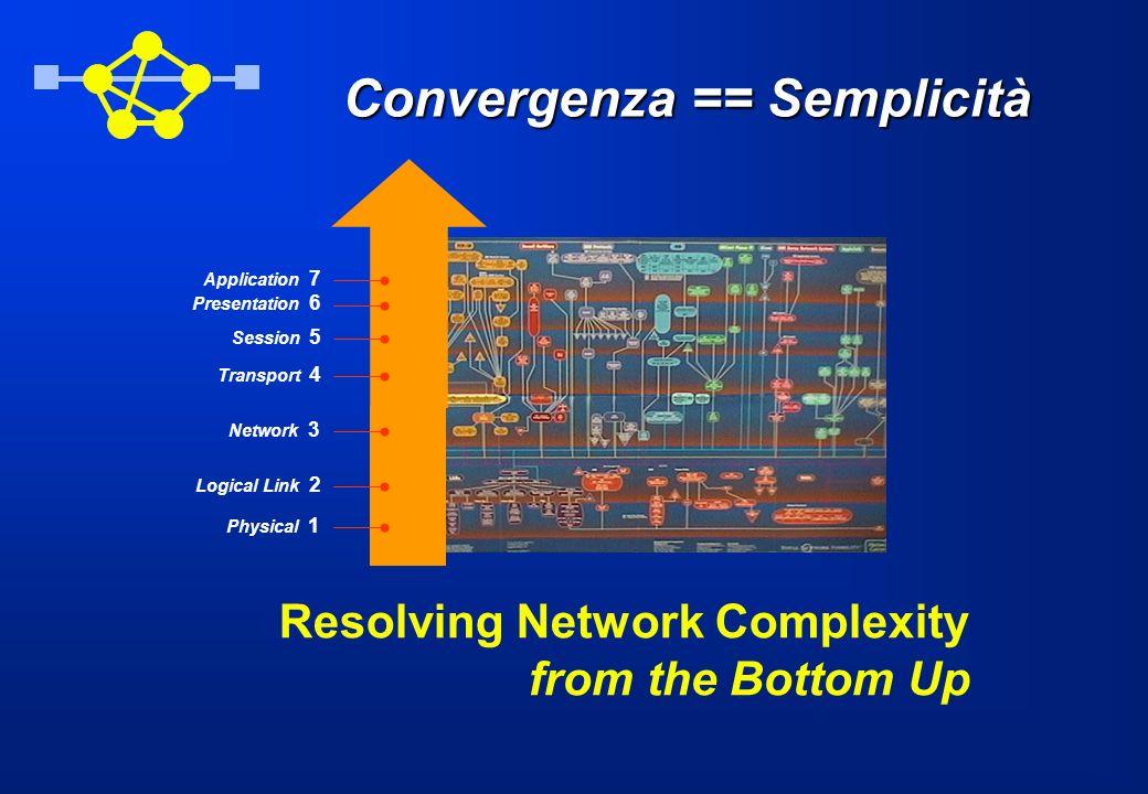 Convergenza == Semplicità