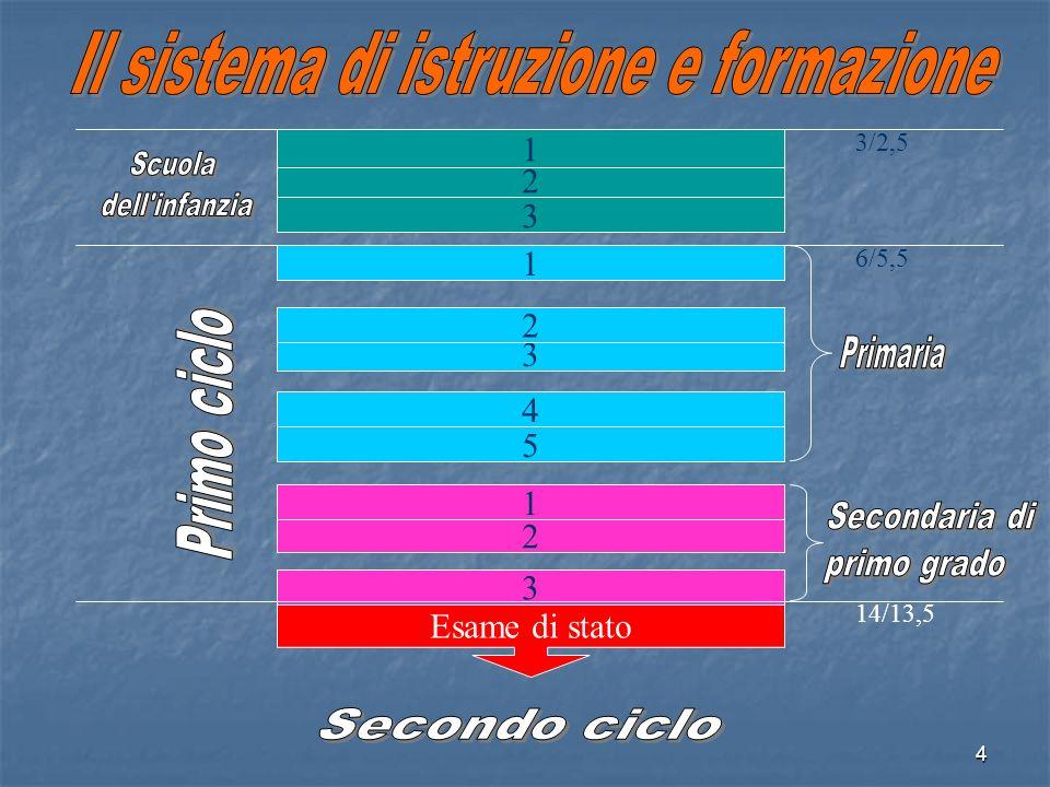Il sistema di istruzione e formazione