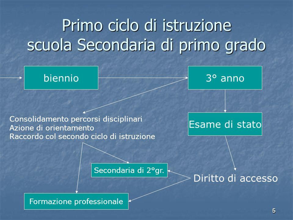 Primo ciclo di istruzione scuola Secondaria di primo grado