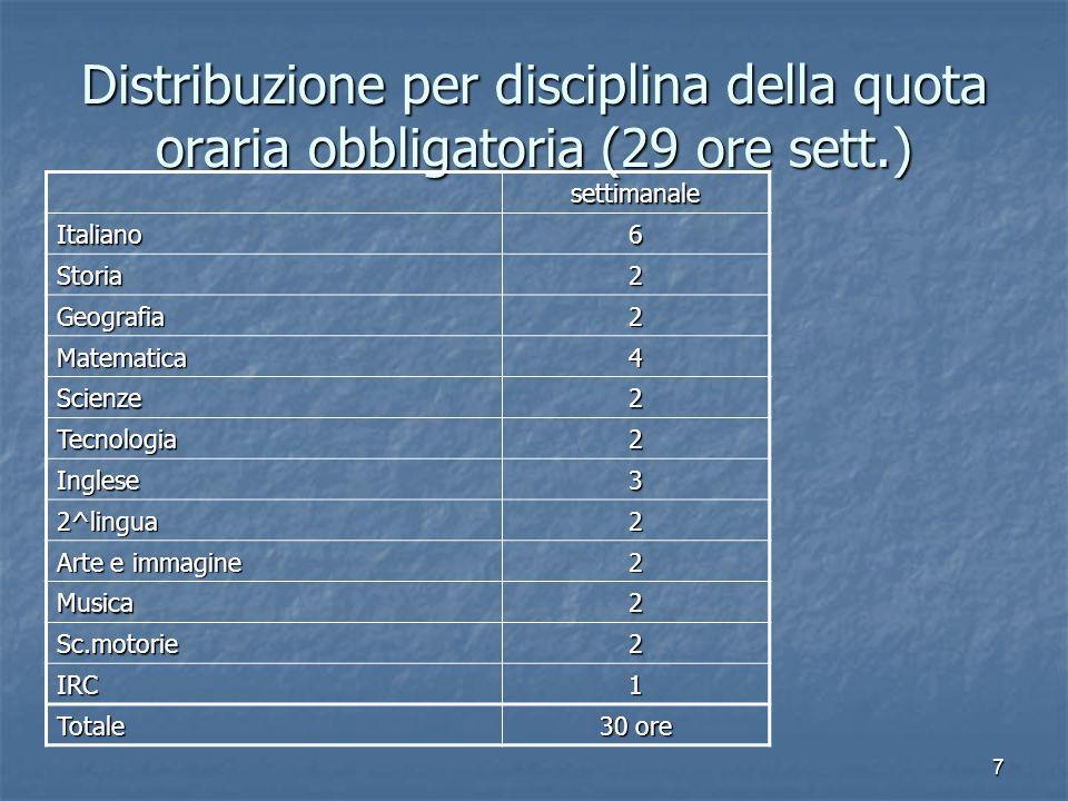 Distribuzione per disciplina della quota oraria obbligatoria (29 ore sett.)