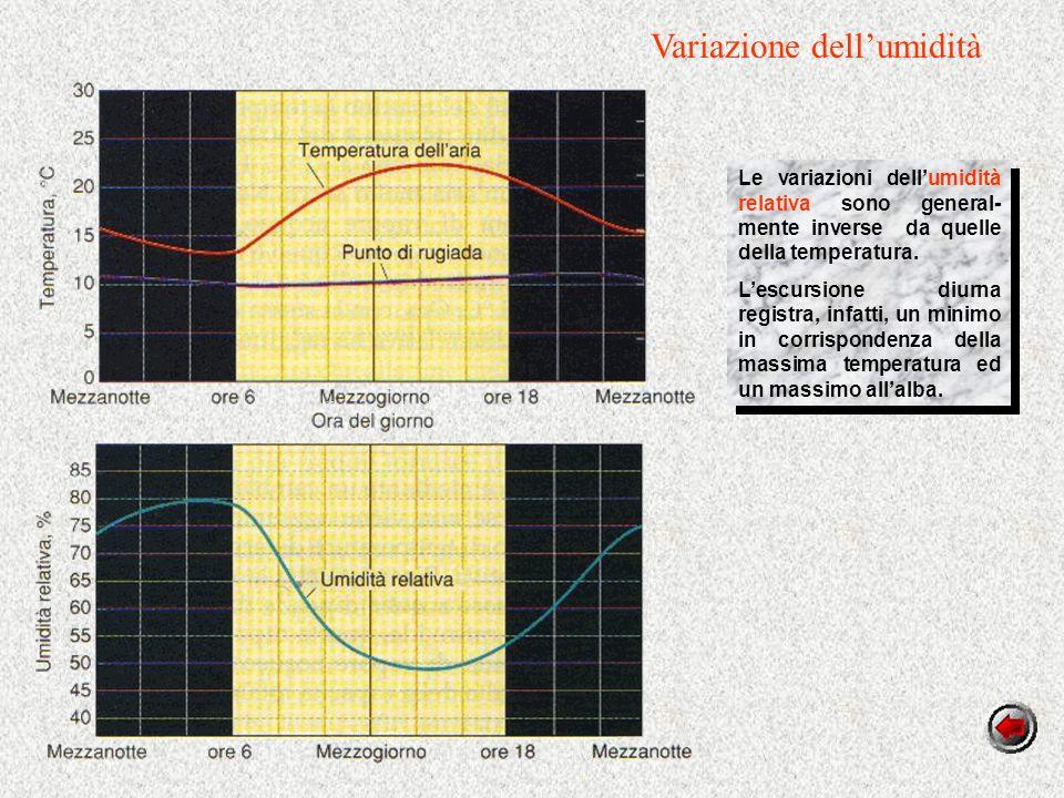 Variazione dell'umidità