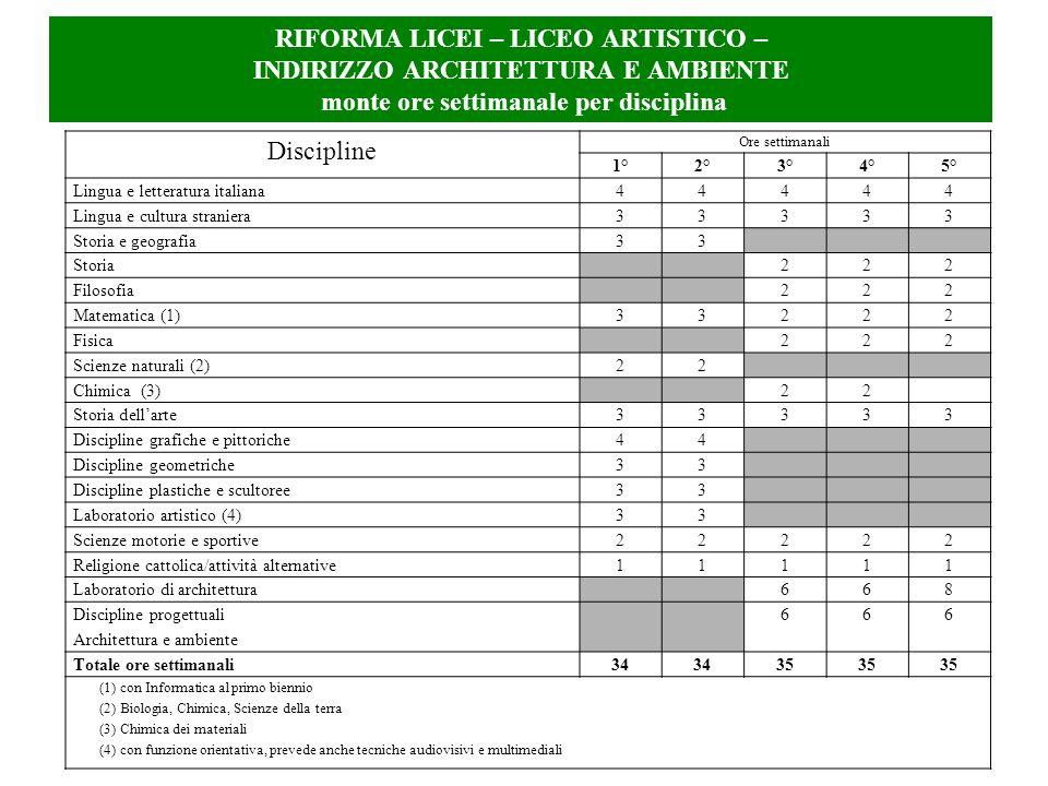 RIFORMA LICEI – LICEO ARTISTICO – INDIRIZZO ARCHITETTURA E AMBIENTE monte ore settimanale per disciplina