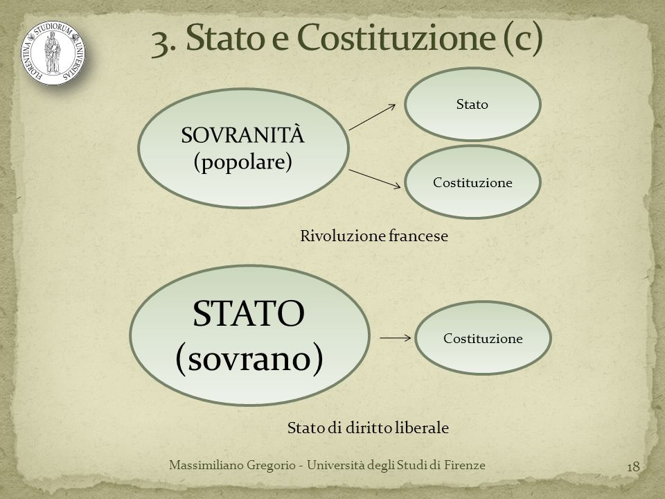 3. Stato e Costituzione (c)
