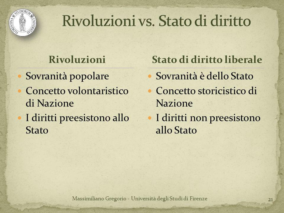 Rivoluzioni vs. Stato di diritto