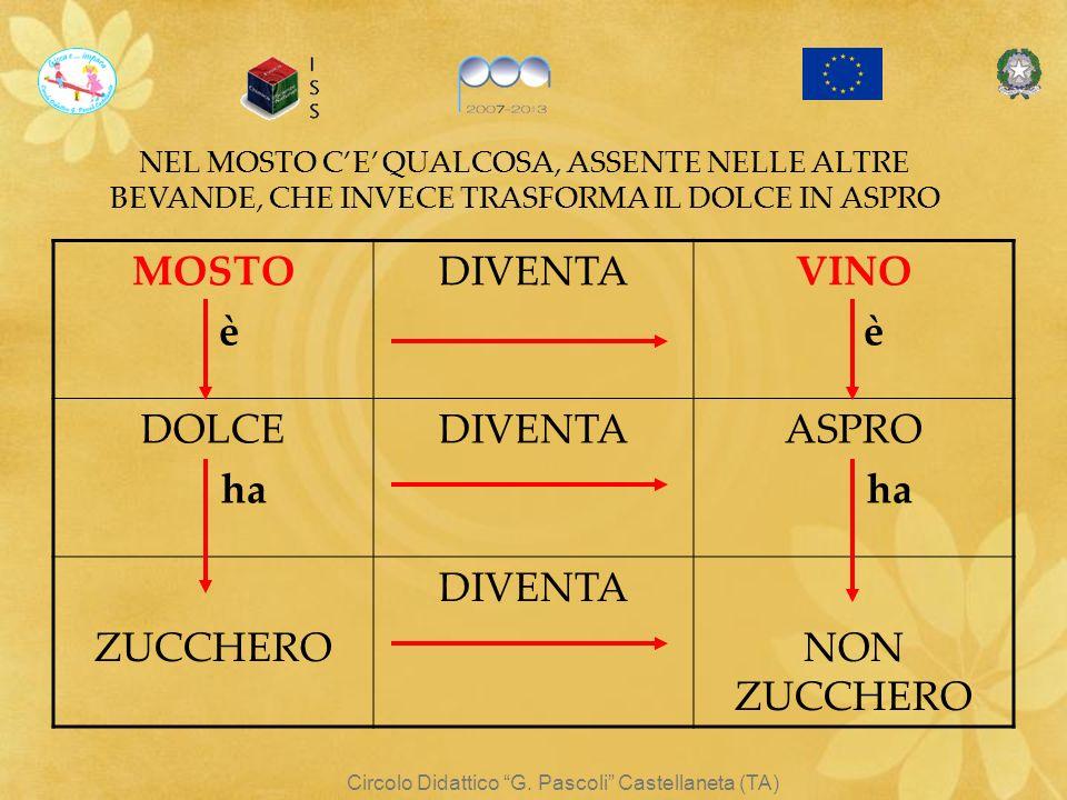 Circolo Didattico G. Pascoli Castellaneta (TA)