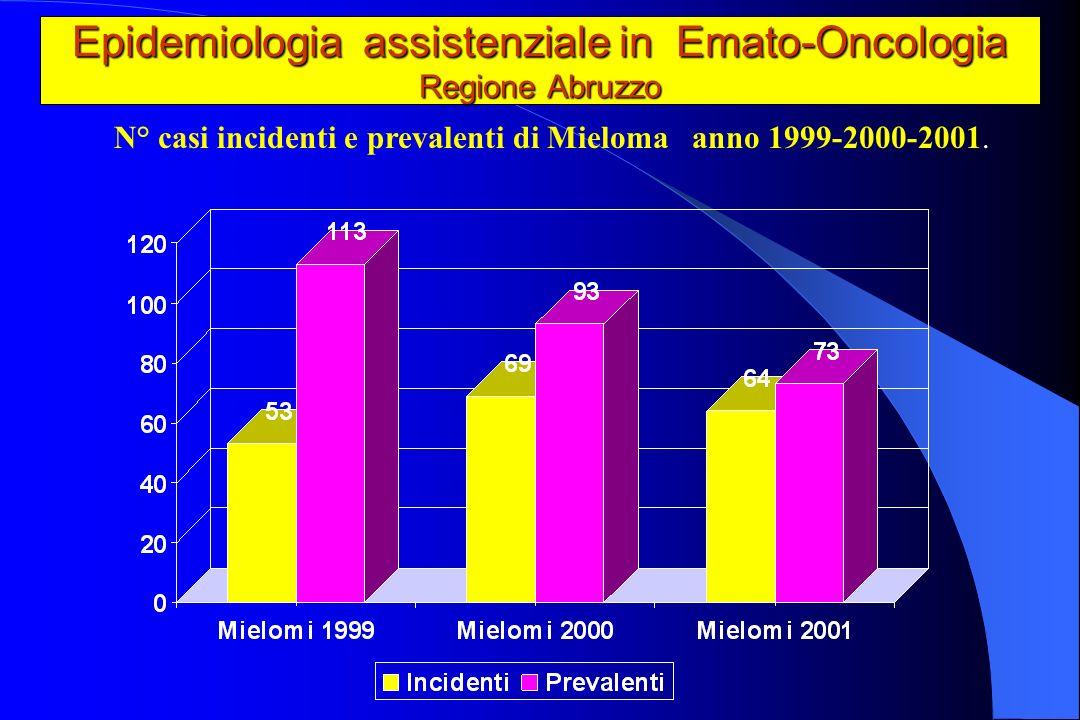 Epidemiologia assistenziale in Emato-Oncologia Regione Abruzzo