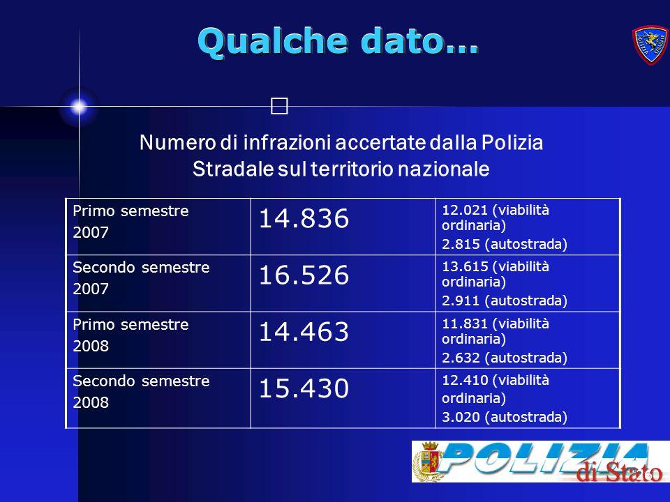 Qualche dato… Numero di infrazioni accertate dalla Polizia Stradale sul territorio nazionale. Primo semestre.