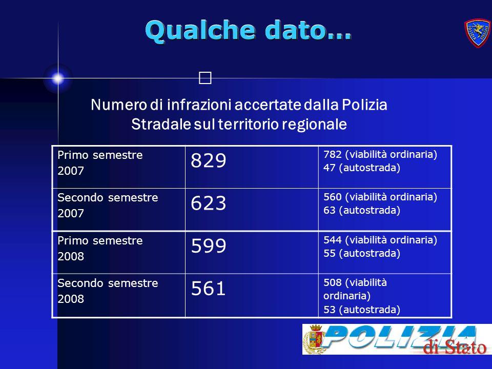 Qualche dato… Numero di infrazioni accertate dalla Polizia Stradale sul territorio regionale. Primo semestre.