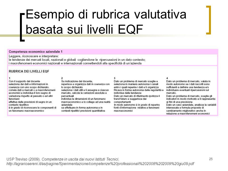 Esempio di rubrica valutativa basata sui livelli EQF