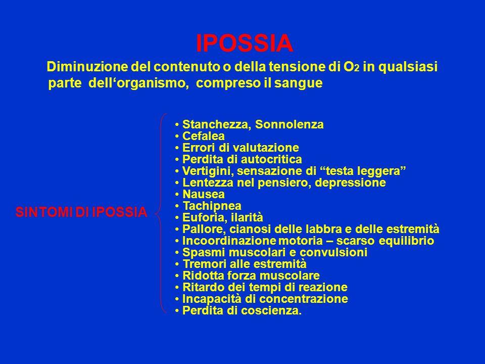 IPOSSIA SINTOMI DI IPOSSIA