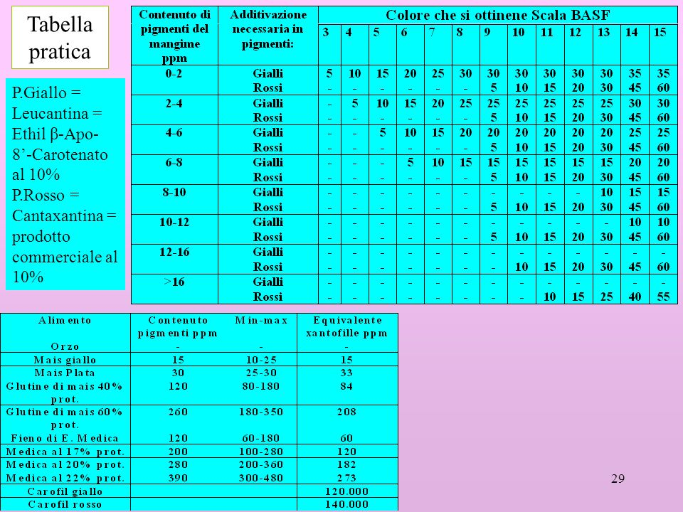 Tabella pratica P.Giallo = Leucantina = Ethil β-Apo-8'-Carotenato al 10% P.Rosso = Cantaxantina = prodotto commerciale al 10%