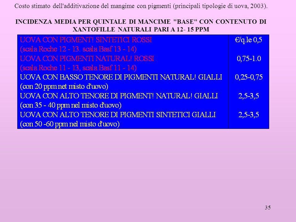 Costo stimato dell additivazione del mangime con pigmenti (principali tipologie di uova, 2003).