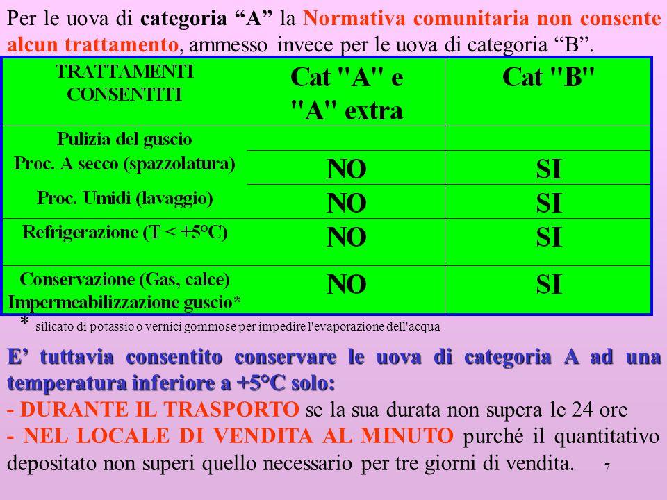 Per le uova di categoria A la Normativa comunitaria non consente alcun trattamento, ammesso invece per le uova di categoria B .