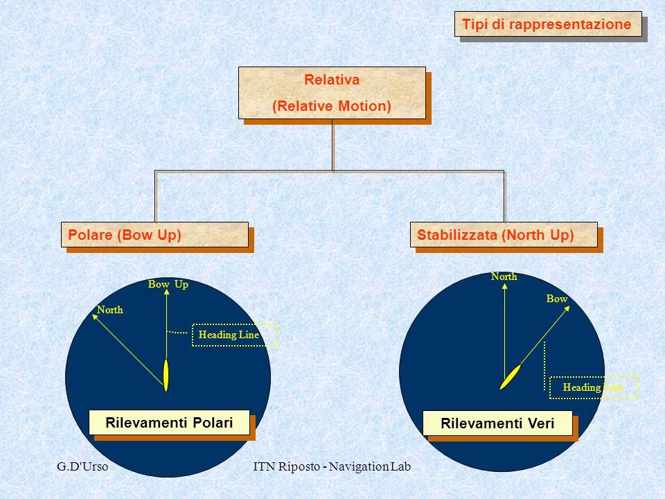 ITN Riposto - Navigation Lab