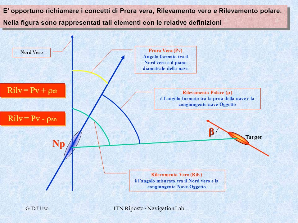 b Np Rilv = Pv + rdr Rilv = Pv - rsn