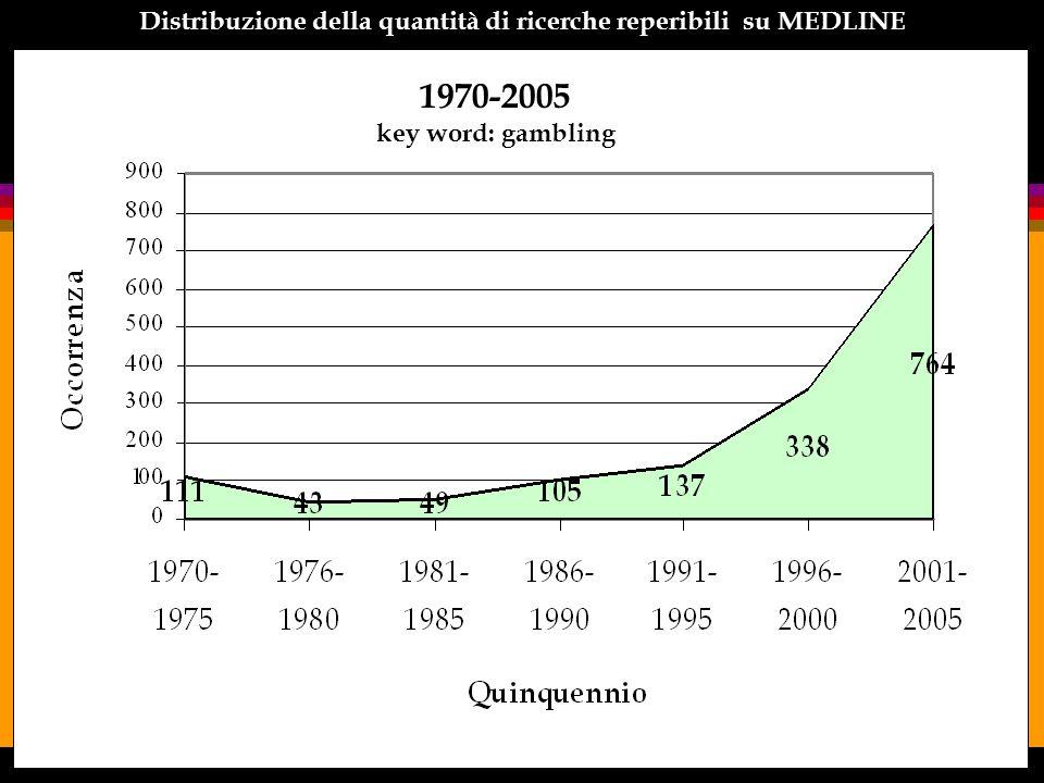 Distribuzione della quantità di ricerche reperibili su MEDLINE