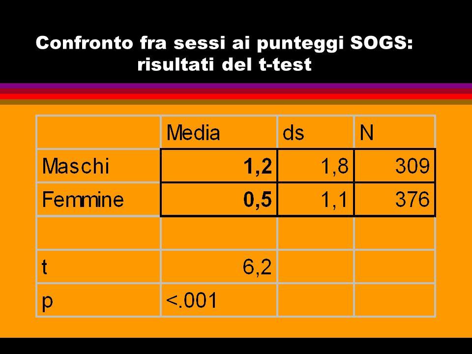 Confronto fra sessi ai punteggi SOGS: risultati del t-test