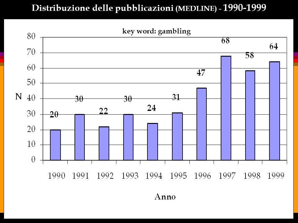 Distribuzione delle pubblicazioni (MEDLINE) - 1990-1999
