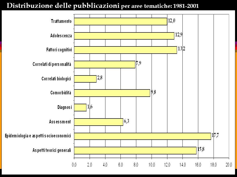 Distribuzione delle pubblicazioni per aree tematiche: 1981-2001