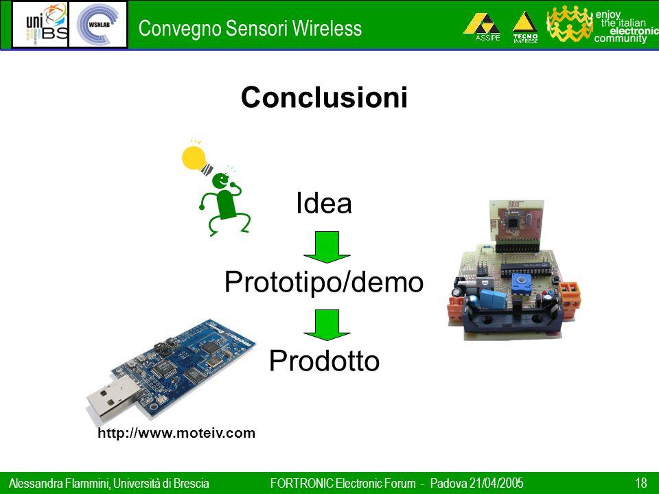 Conclusioni Idea Prototipo/demo Prodotto http://www.moteiv.com