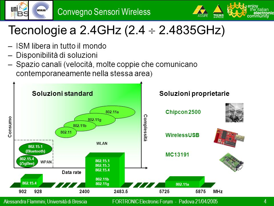 Tecnologie a 2.4GHz (2.4  2.4835GHz)