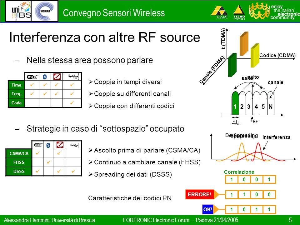 Interferenza con altre RF source