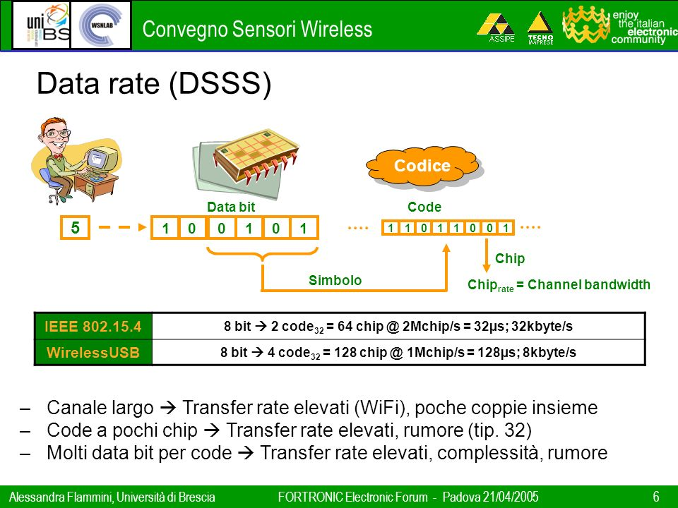 Data rate (DSSS) Codice. Data bit. Code. 5. 1. 1. Chip. Simbolo. Chiprate = Channel bandwidth.