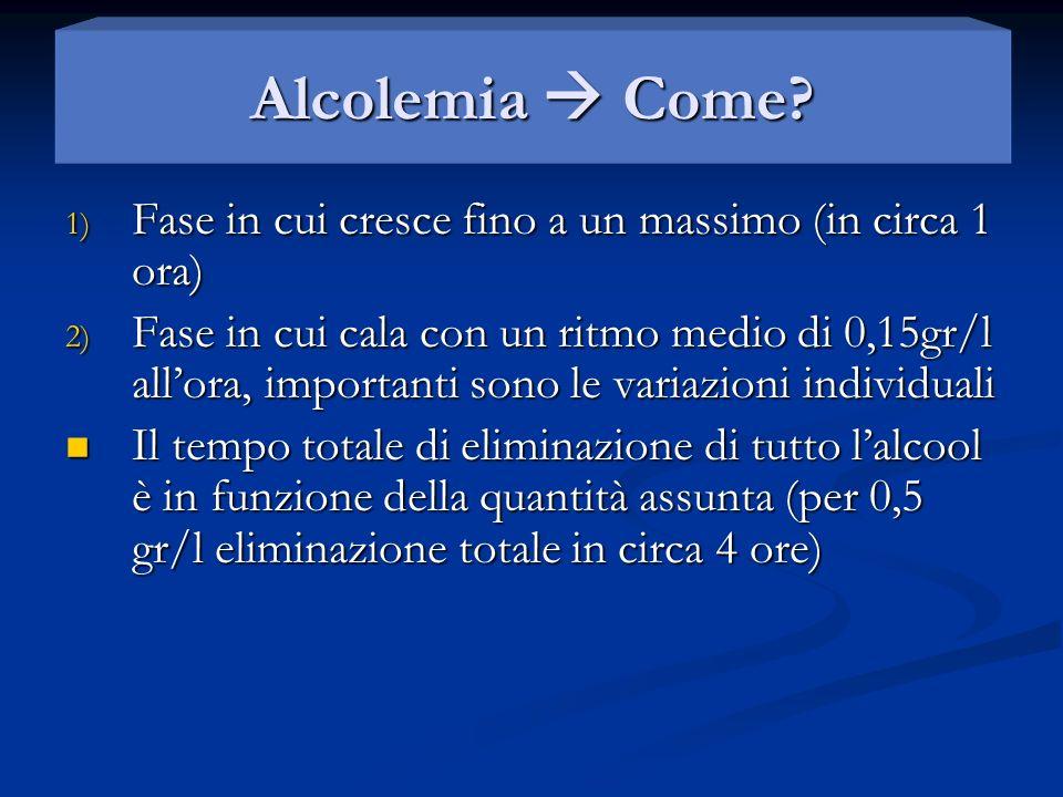 Alcolemia  Come Fase in cui cresce fino a un massimo (in circa 1 ora)