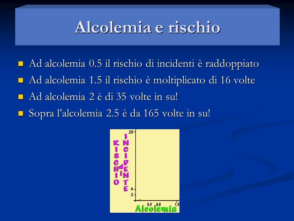 Alcolemia e rischio Ad alcolemia 0.5 il rischio di incidenti è raddoppiato. Ad alcolemia 1.5 il rischio è moltiplicato di 16 volte.