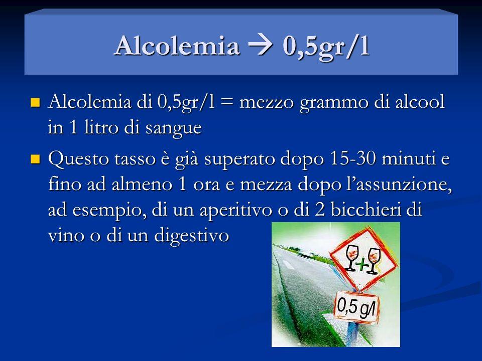 Alcolemia  0,5gr/l Alcolemia di 0,5gr/l = mezzo grammo di alcool in 1 litro di sangue.