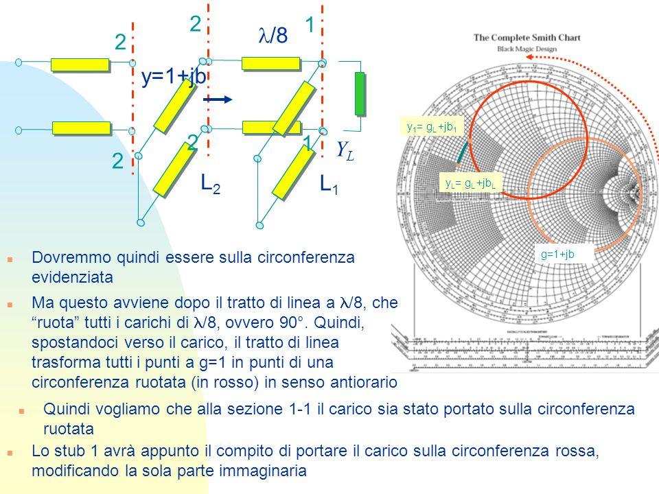 21. 2. l/8. L1. L2. y=1+jb. YL. y1= gL +jb1. g=1+jb. yL= gL +jbL. Dovremmo quindi essere sulla circonferenza evidenziata.