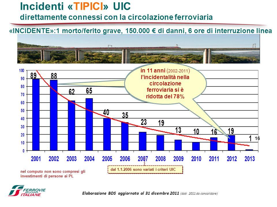 Incidenti «TIPICI» UIC