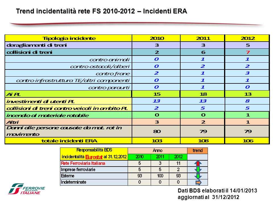 Trend incidentalità rete FS 2010-2012 – Incidenti ERA