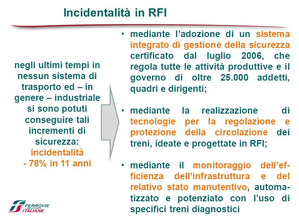 Incidentalità in RFI