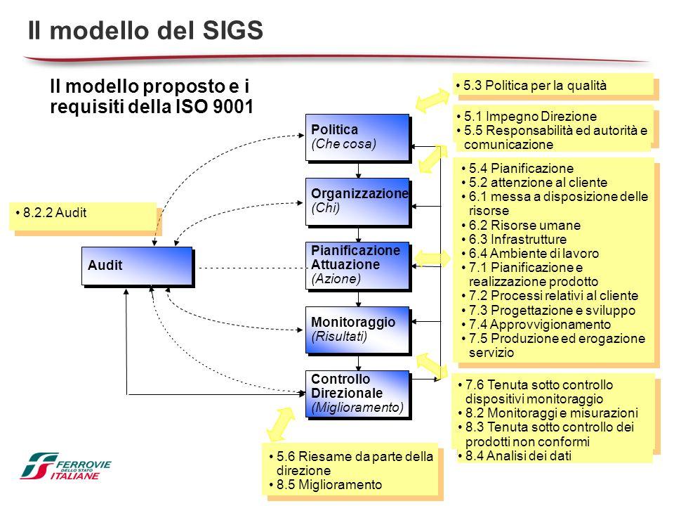 Il modello del SIGS Il modello proposto e i requisiti della ISO 9001