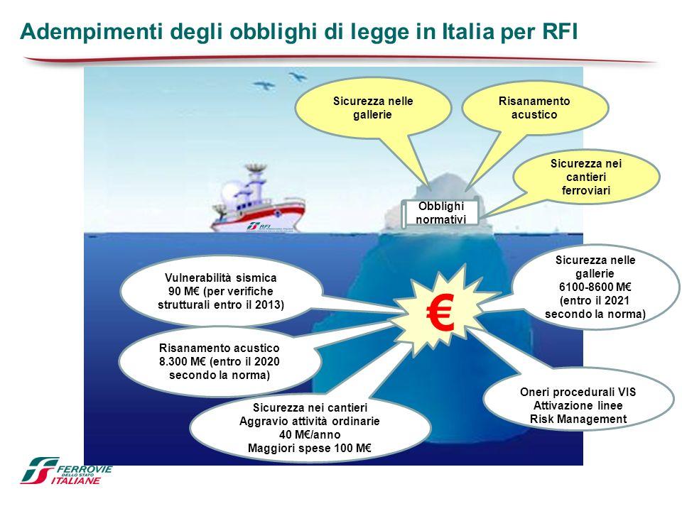 € Adempimenti degli obblighi di legge in Italia per RFI