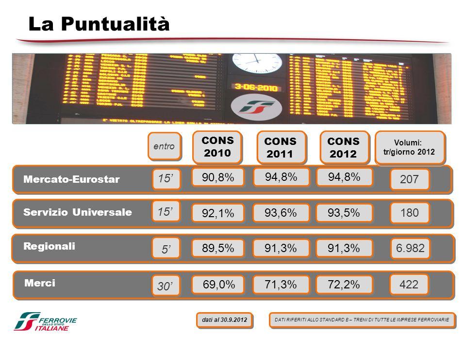 La Puntualità 15' 90,8% 94,8% 94,8% 207 15' 92,1% 93,6% 93,5% 180 5'
