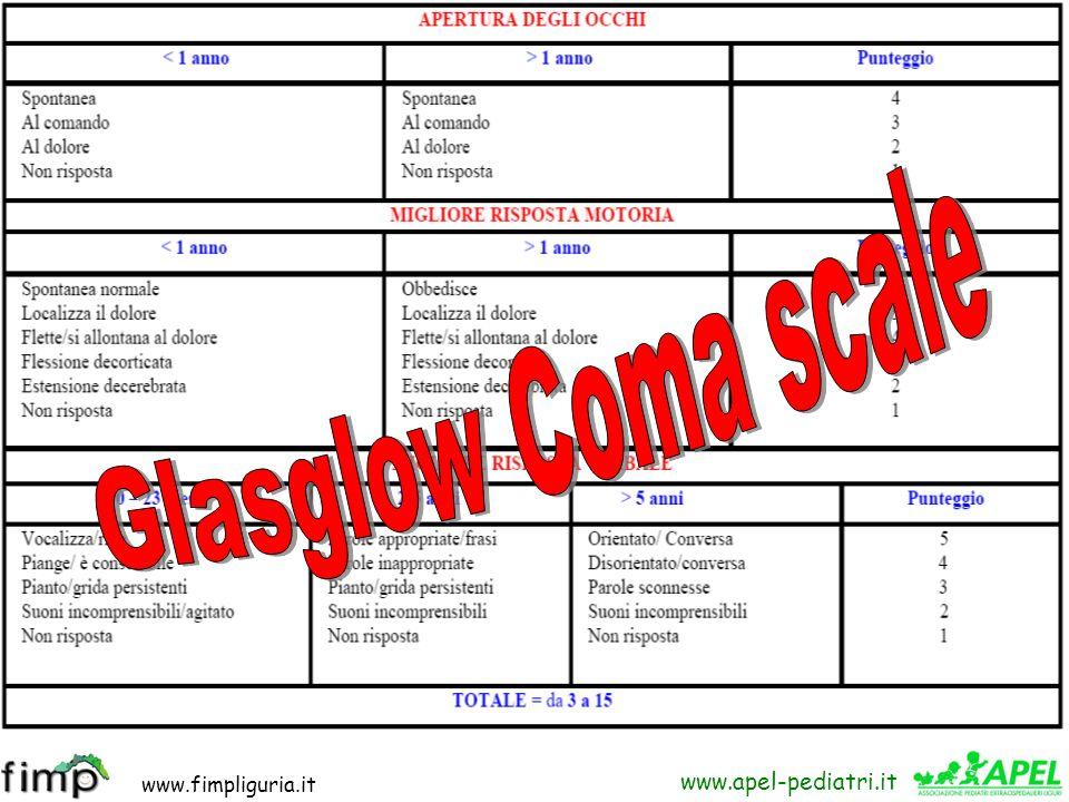 Glasglow Coma scale