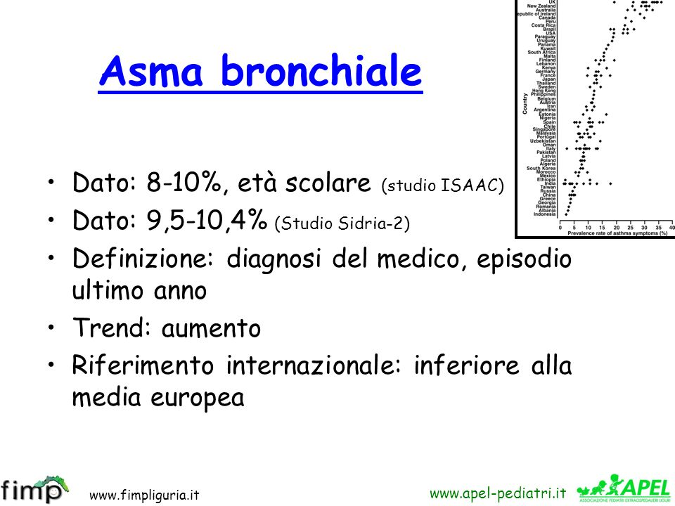 Asma bronchiale Dato: 8-10%, età scolare (studio ISAAC)