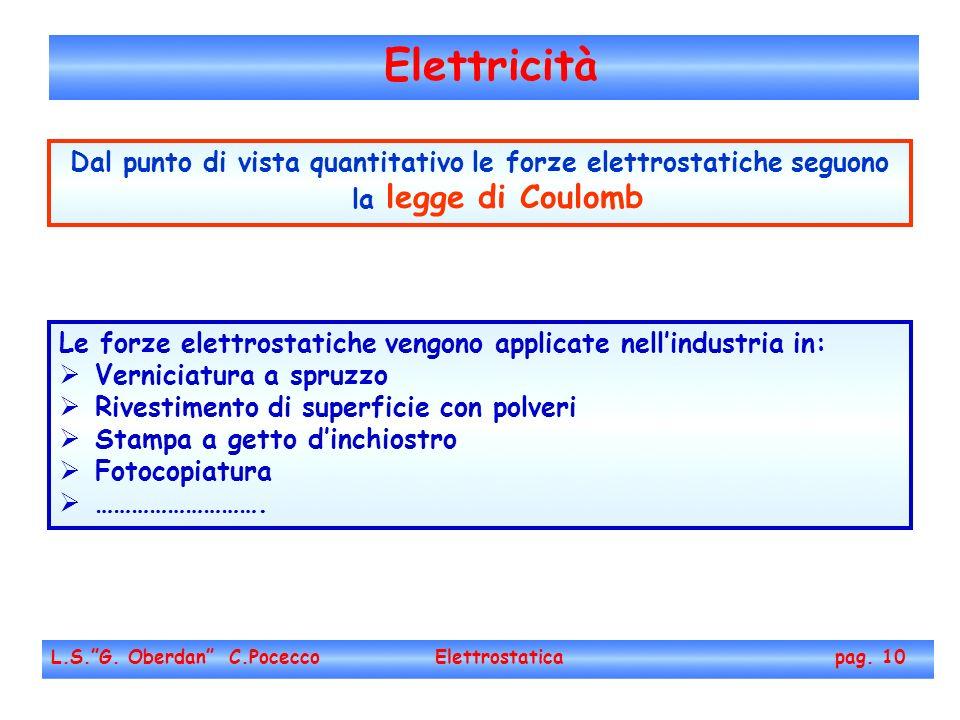 Elettricità Dal punto di vista quantitativo le forze elettrostatiche seguono la legge di Coulomb.