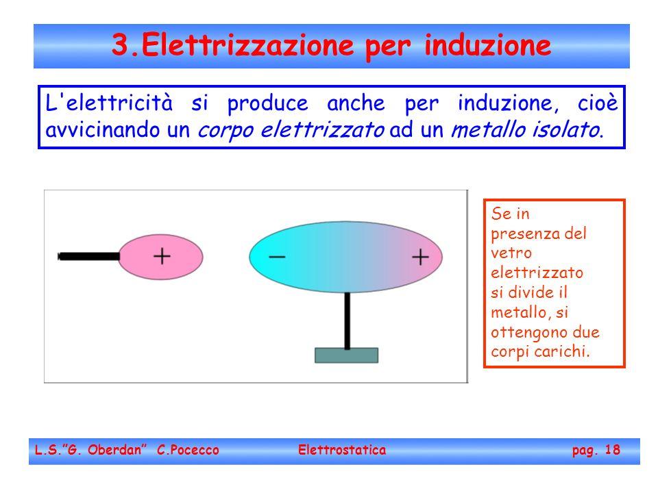 3.Elettrizzazione per induzione