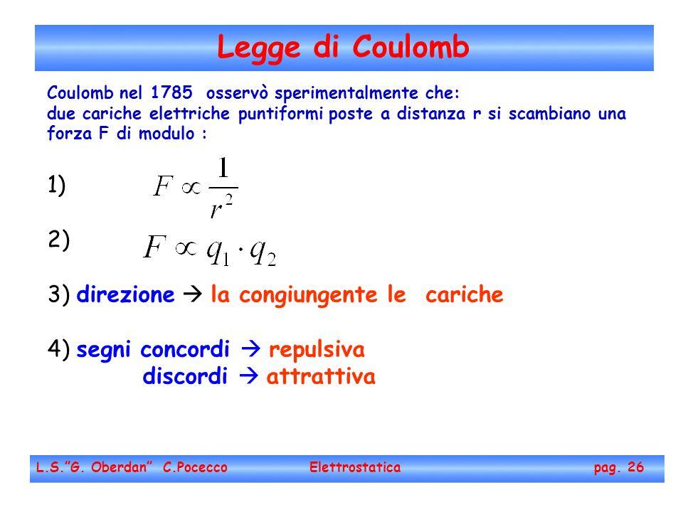 Legge di Coulomb 1) 2) 3) direzione  la congiungente le cariche