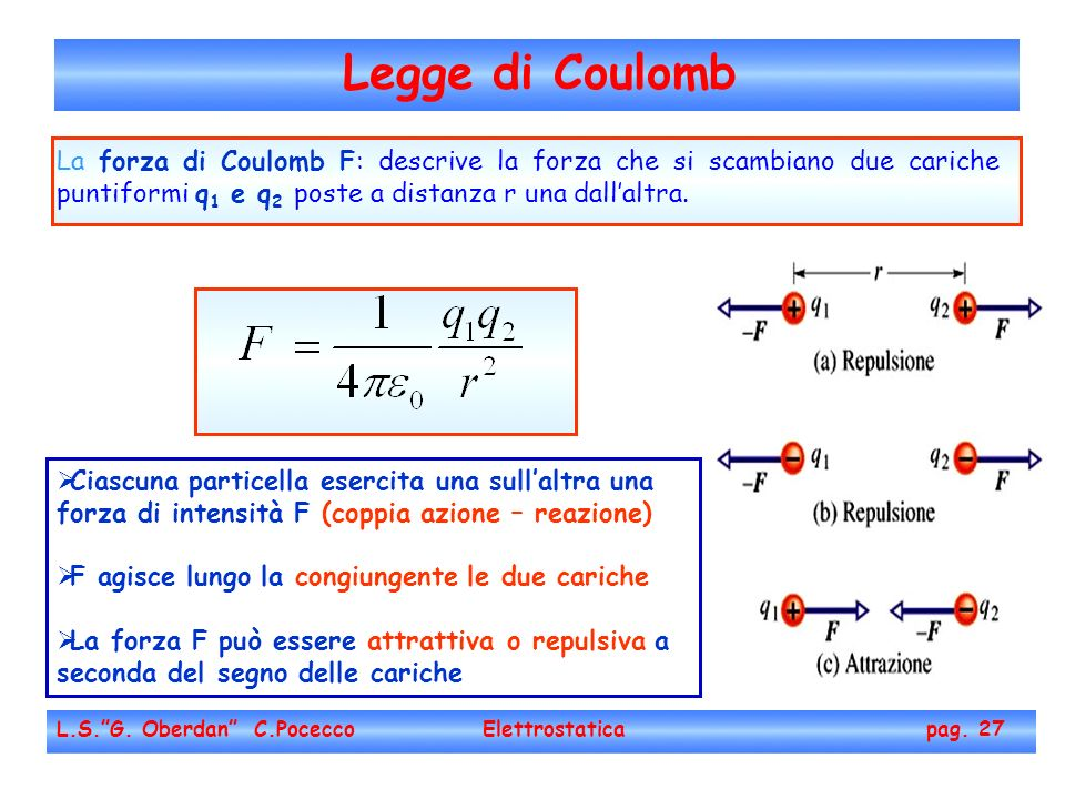 Legge di Coulomb La forza di Coulomb F: descrive la forza che si scambiano due cariche puntiformi q1 e q2 poste a distanza r una dall'altra.