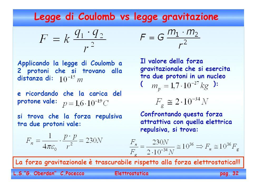 Legge di Coulomb vs legge gravitazione