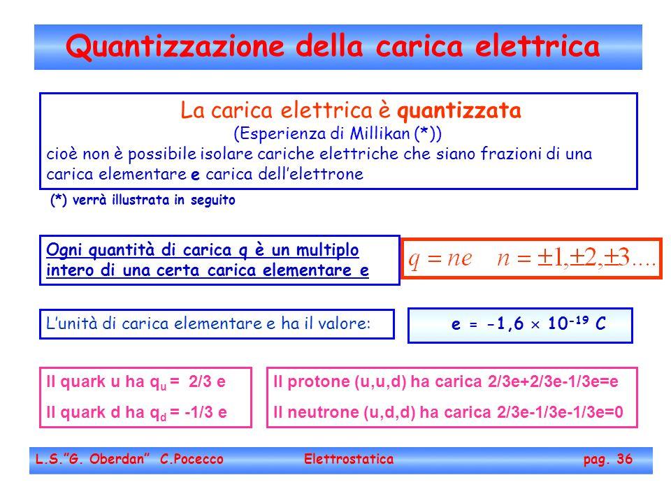 Quantizzazione della carica elettrica