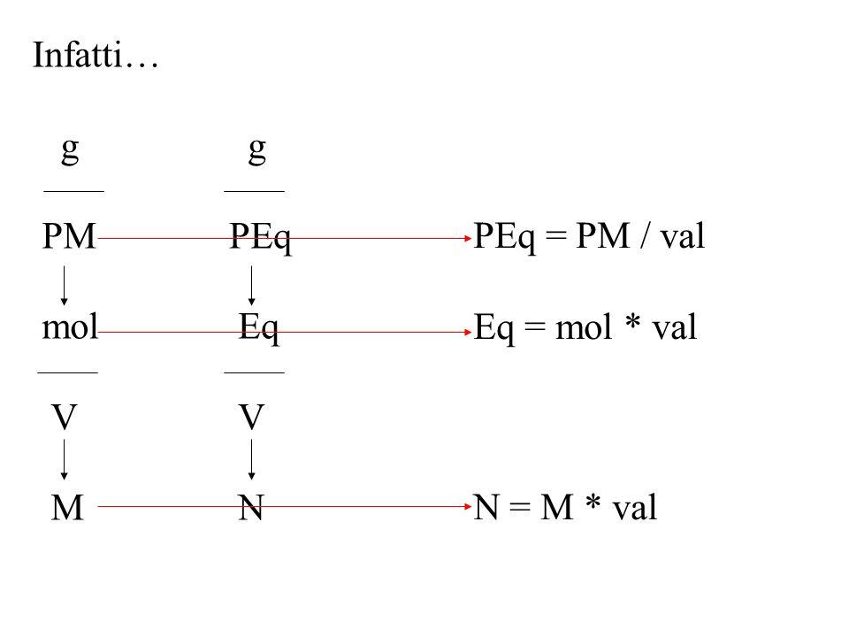 Infatti… g PM mol V M g PEq Eq V N PEq = PM / val Eq = mol * val